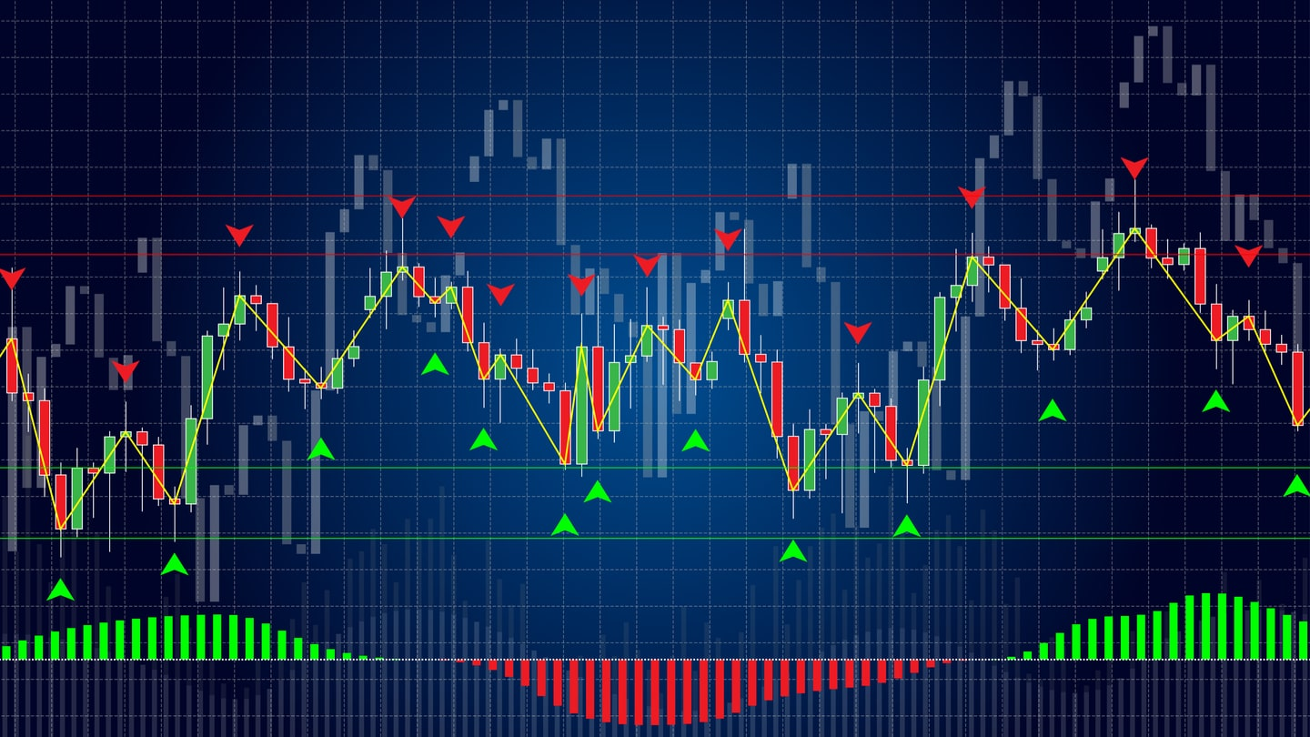 Develop a professional trading strategy by using the indicator